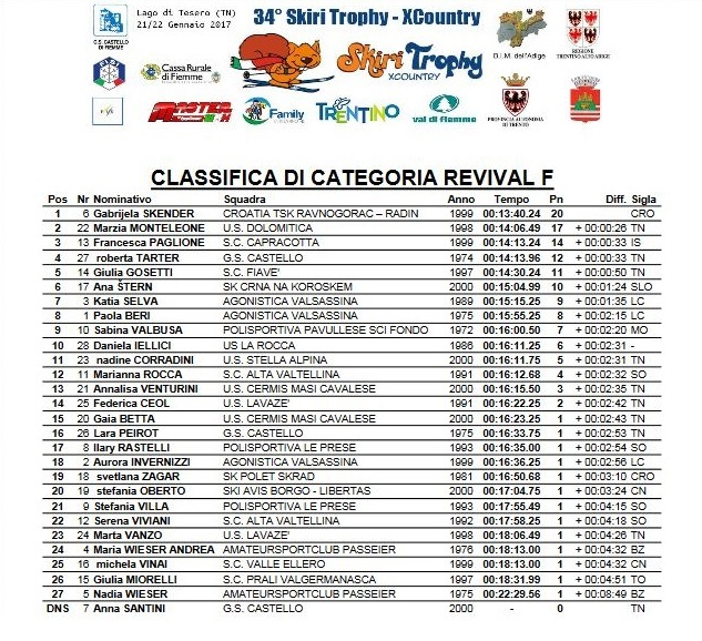 Val di Fiemme Skiri Trophy Xcountry 2017 classifica