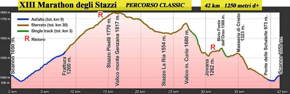 XIII_Marathon_degli_Stazzi_Percorso_Classic