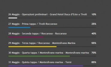 Tappa a Roccaraso del Motogiro d'Italia: 27 - 28 maggio