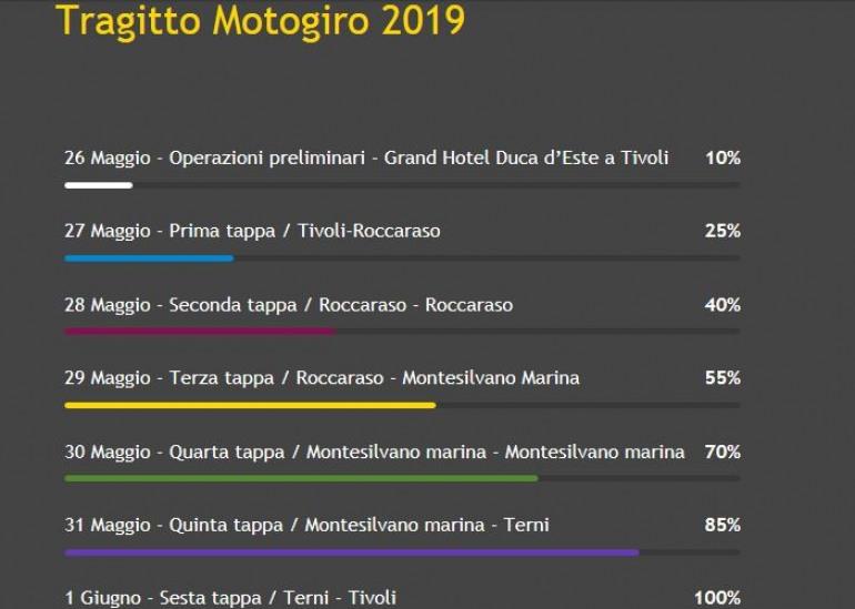 Tappa a Roccaraso del Motogiro d'Italia: 27 – 28 maggio