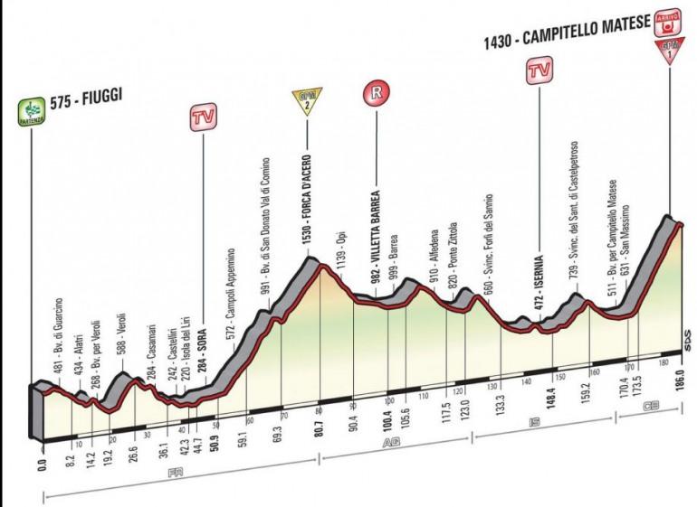 Giro d'Italia, niente Macerone: si passa per l'Isernia – Castel di Sangro