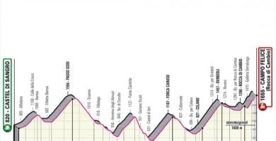 Giro d'Italia: 09 tappa Castel di Sangro - Campo Felice, percorso e cronotabella