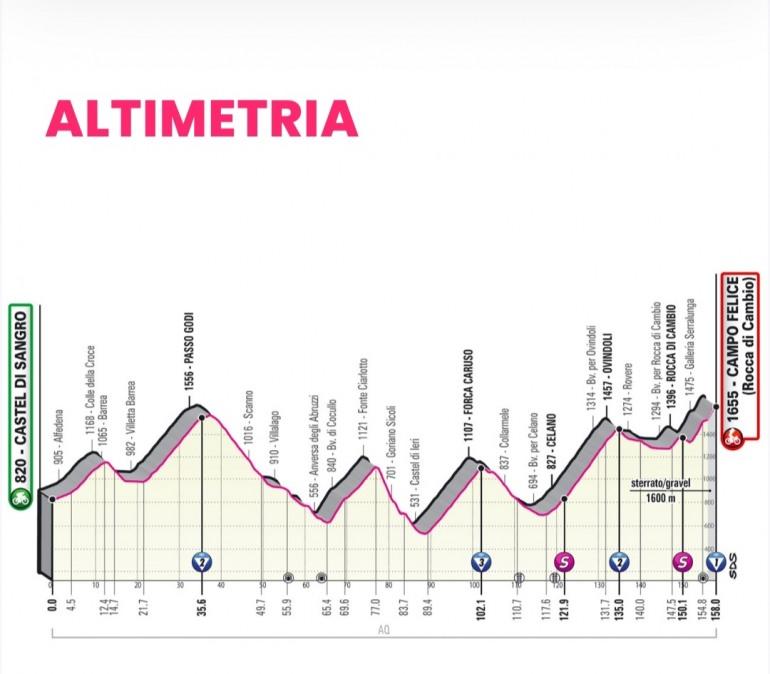 Giro d'Italia: 09 tappa Castel di Sangro – Campo Felice, percorso e cronotabella
